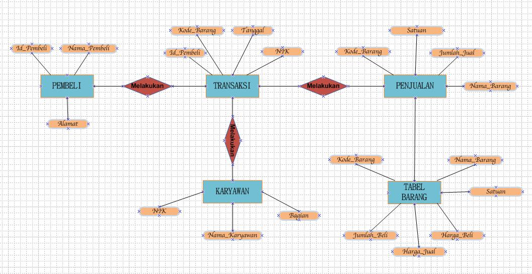 Data Base Toko Material Sadega Blog S